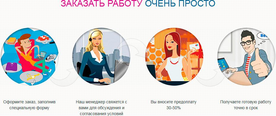 Курсовые работы на заказ заказать курсовую в Ставрополе Именно наша компания предлагает вам заказать курсовые которые обеспечат высокой оценкой
